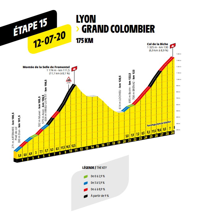 route etappe 15 Lyon naar Grand Colombier