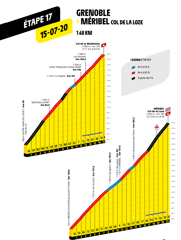 route etappe 17 Grenoble naar Méribel Col de la Loze