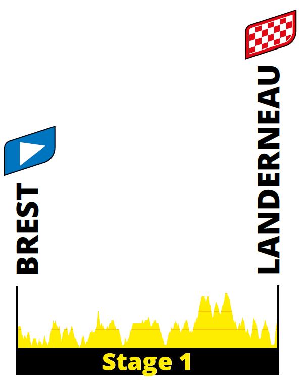 profiel Etappe 1 tour 2021