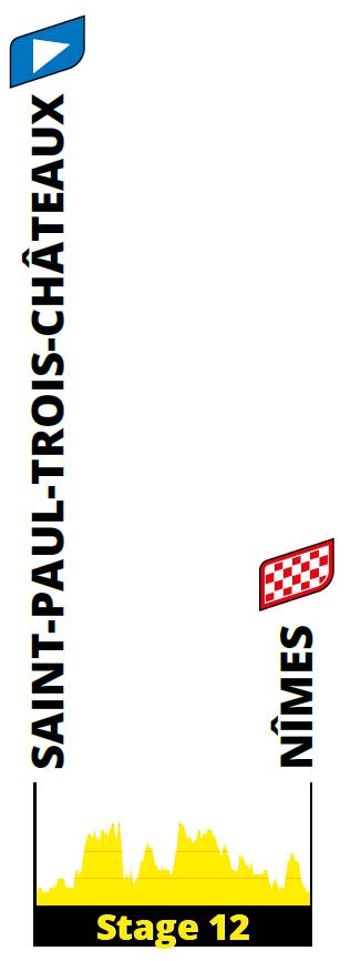 profiel Etappe 12 tour 2021