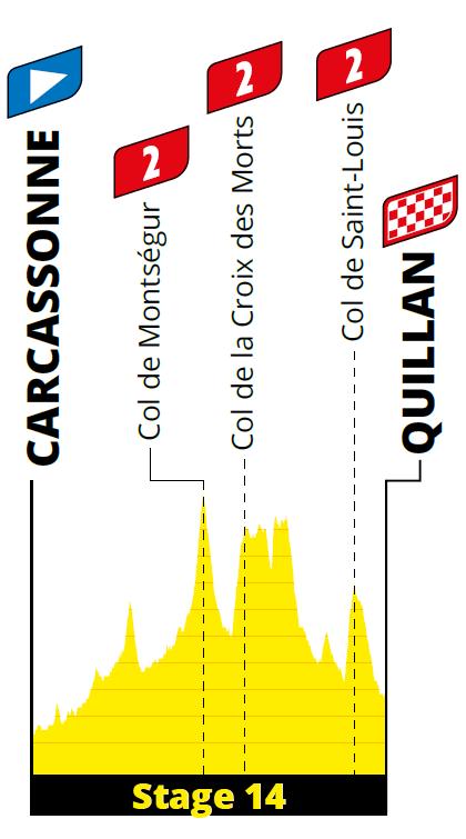 profiel Etappe 14 tour 2021