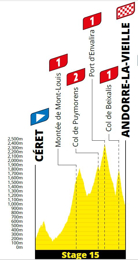 profiel Etappe 15 tour 2021