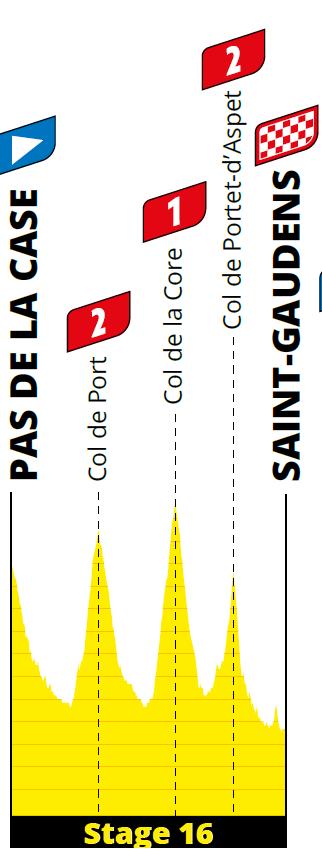 profiel Etappe 16 tour 2021