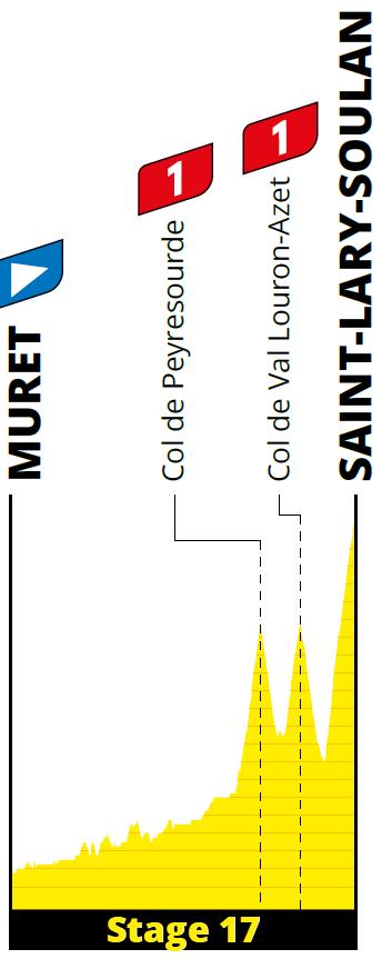 profiel Etappe 17 tour 2021