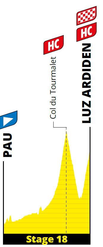 profiel Etappe 18 tour 2021