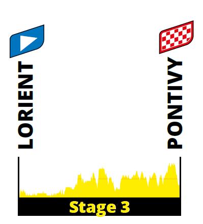 profiel Etappe 3 tour 2021