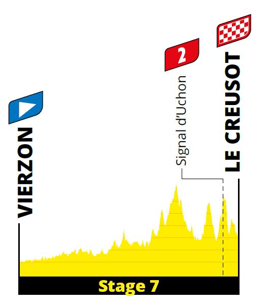 profiel Etappe 7 tour 2021